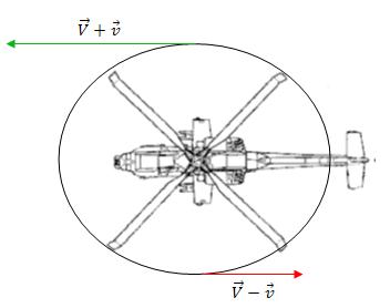 Schéma de la somme des forces