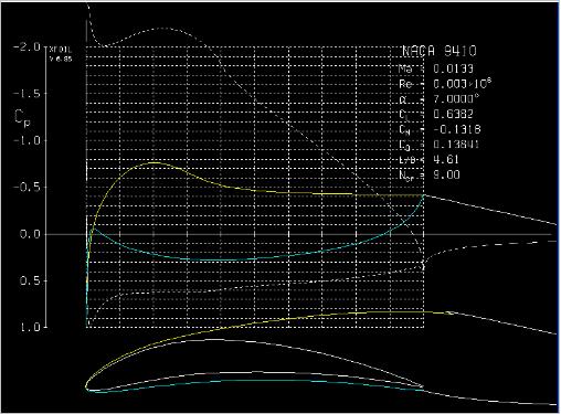 Interface graphique des résultats